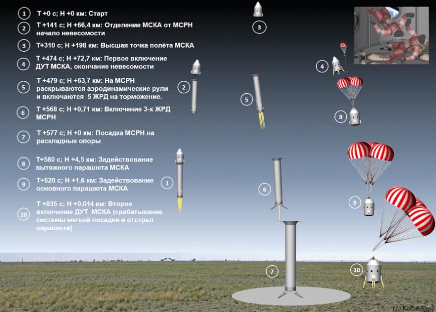 КосмоКурс тестирует 3D-печатные детали ракетных двигателей