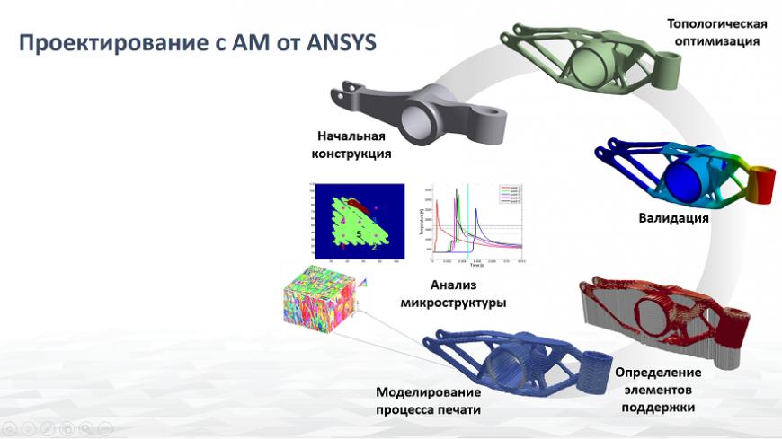 Компания «КАДФЕМ Си-Ай-Эс» расскажет, как с помощью численного моделирования решить основные проблемы при 3D-печати