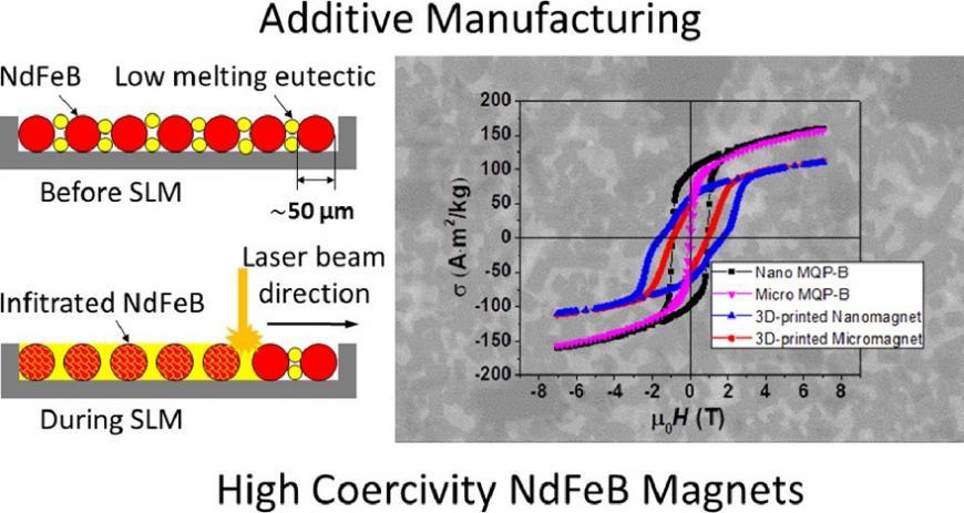 Российские и немецкие ученые исследуют 3D-печать постоянных магнитов с высокой коэрцитивной силой