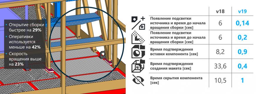 АСКОН представляет КОМПАС-3D v19