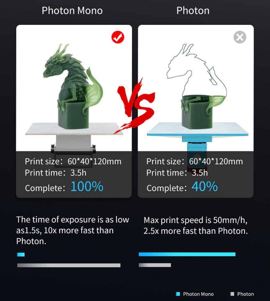 3D-принтер Anycubic Photon Mono: высококачественная печать за $249