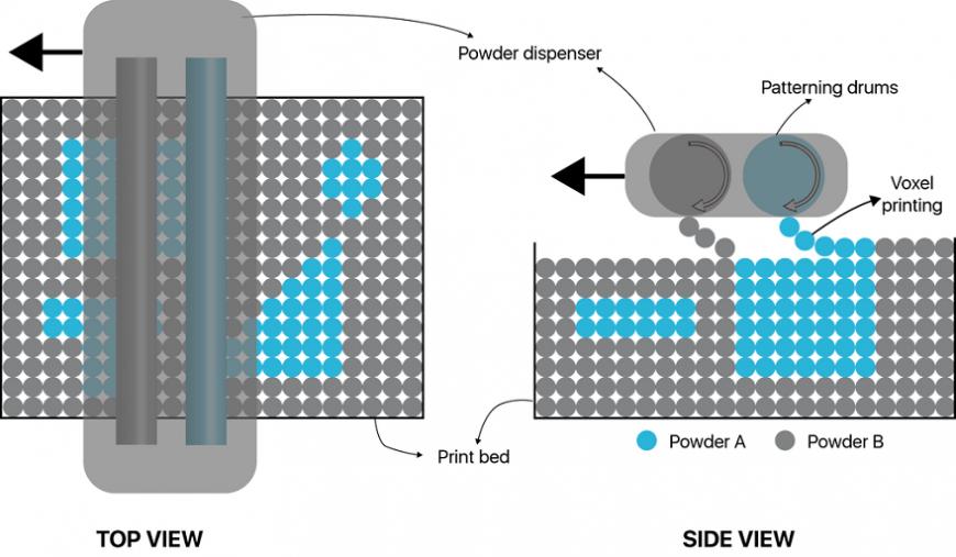 Биметаллическая порошковая 3D-печать: новая методика компании Aerosint