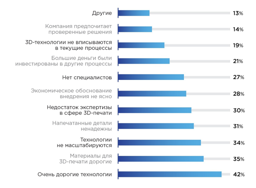 Рынок технологий 3D-печати в России и мире: перспективы внедрения аддитивных технологий в производство