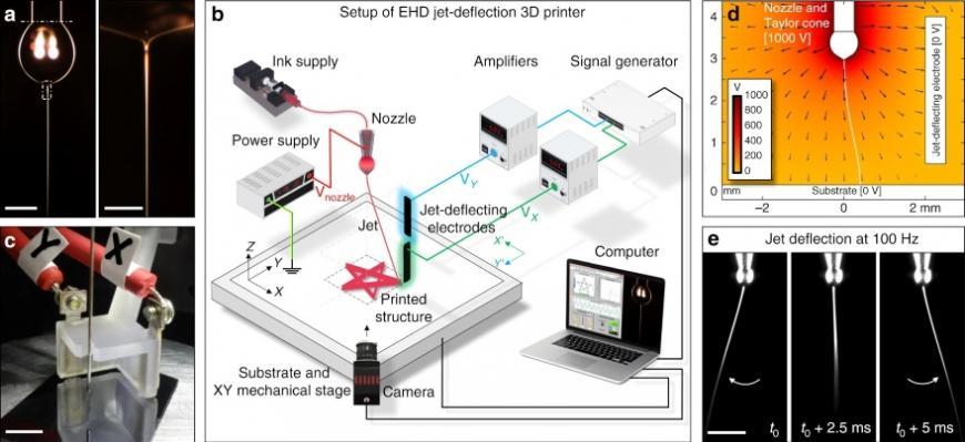 В Испании разработали сверхскоростную методику 3D-печати микроструктур