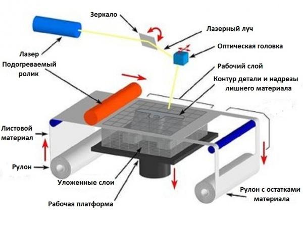 Схема работы 3D-принтеров,