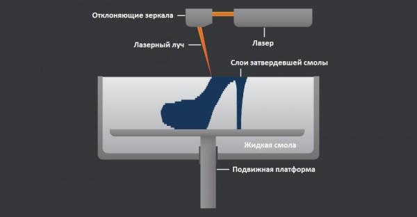 Схема работы SLA принтера