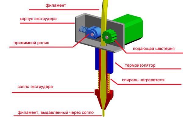 Общая схема конструкции FDM-