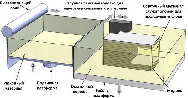 Схема работы трехмерных