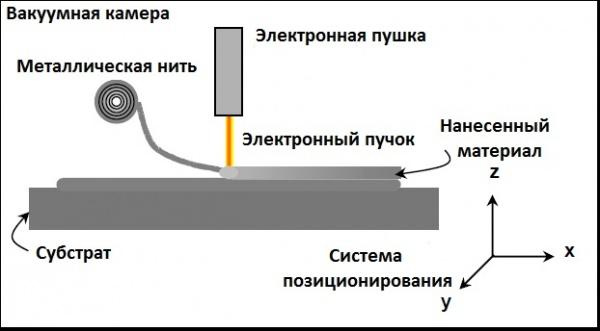 Схема работы EBFȝ принтеров