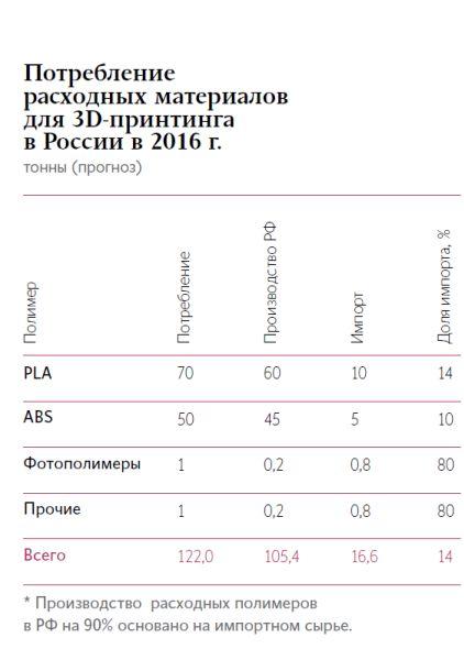 Российские расходники в цифрах