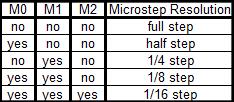 таблица положений джамперов